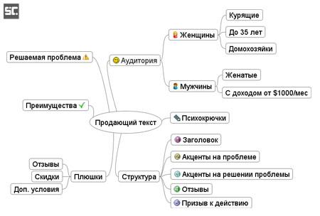 Интеллект-карта, карта ума для продающего текста