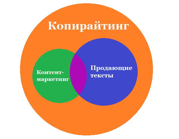 Контент-маркетинг: круги Эйлера