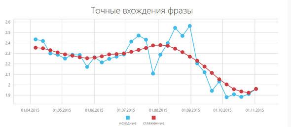 Мониторинг Яндекса на точных вхождения фраз в SEO-текстах