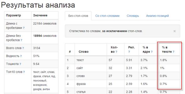Результаты проверки текста через сервис Istio