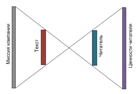 Схема ценностей читателя и продавца