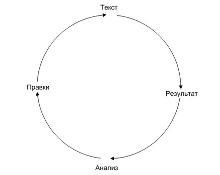 Схема тестирования продающего текста