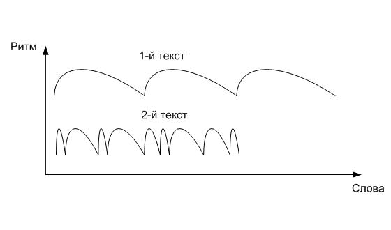 Упрощенный график ритма текста