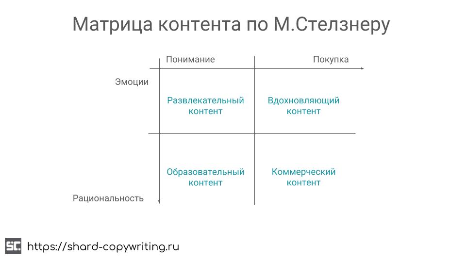 Матрица контента (Майкл Стелзнер)