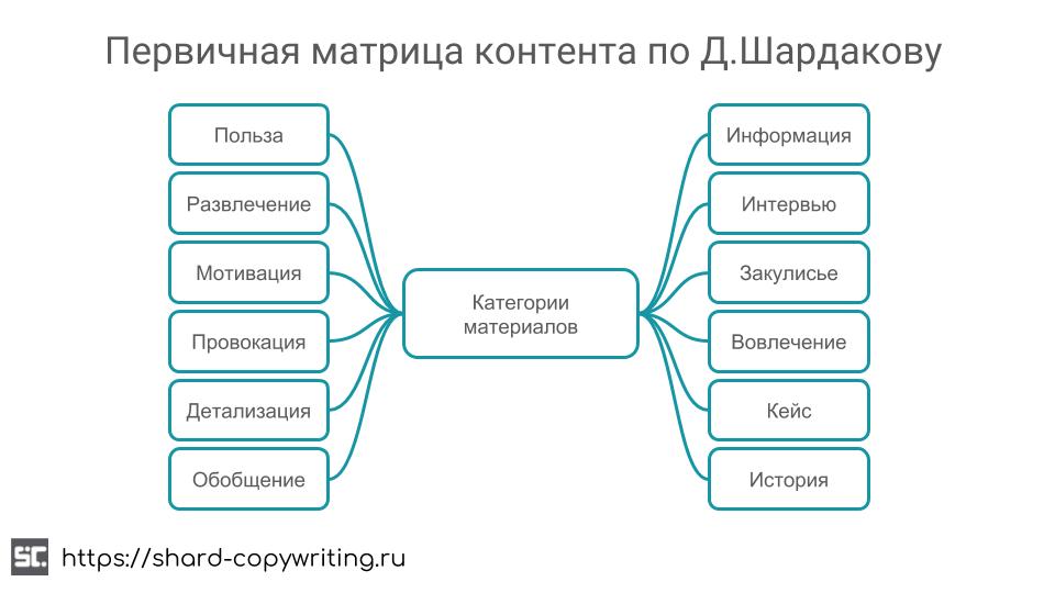 Первичная матрица контента по Д. Шардакову