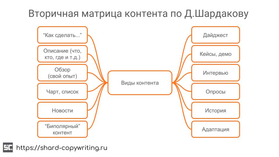 Вторичная матрица контента по Д. Шардакову