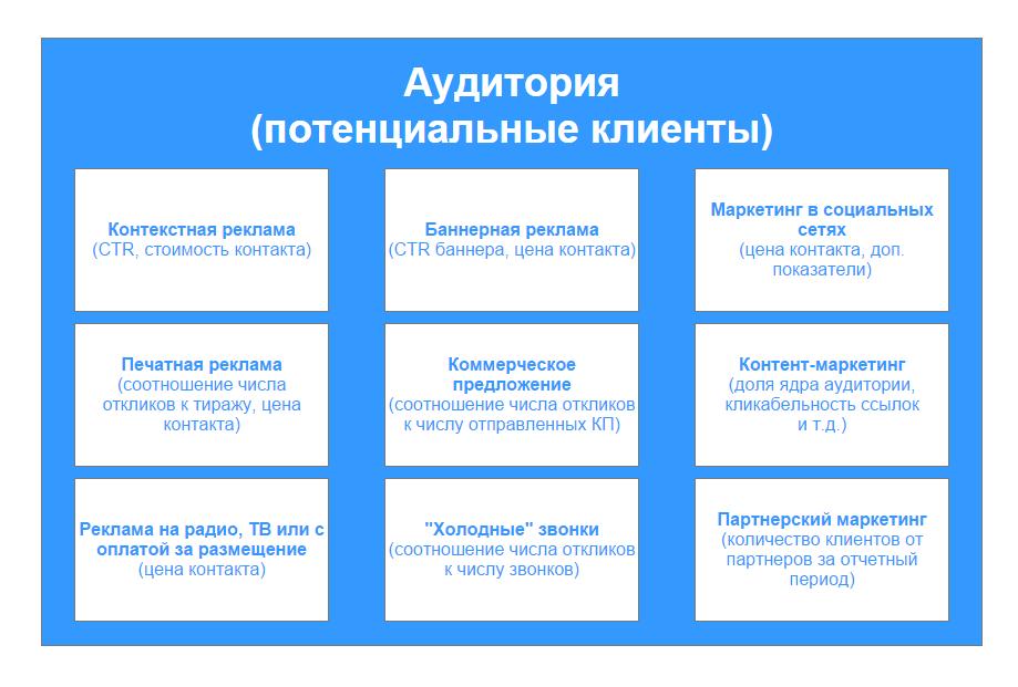 Источники целевой аудитории и мера их эффективности (в скобках).