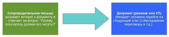 Связка сопроводительного письма и документа