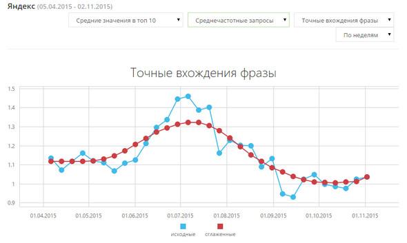 Мониторинг Яндекса по НЧ и СЧ запросам