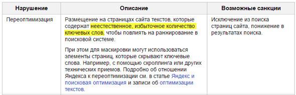 Позиция Яндекса о переоптимизации