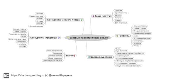 Маркетинговый анализ: интеллект-карта алгоритма