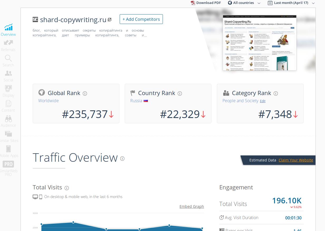Маркетинговый анализ блога Шардакова