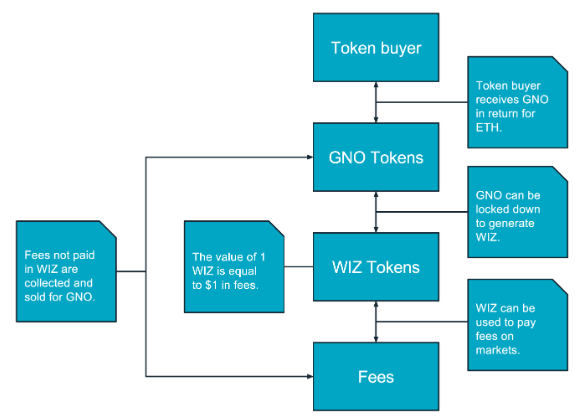 Пример визуализации структурной схемы проекта Gnosis
