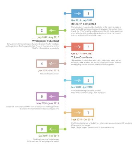 Пример путевой карты проекта Pay Pie