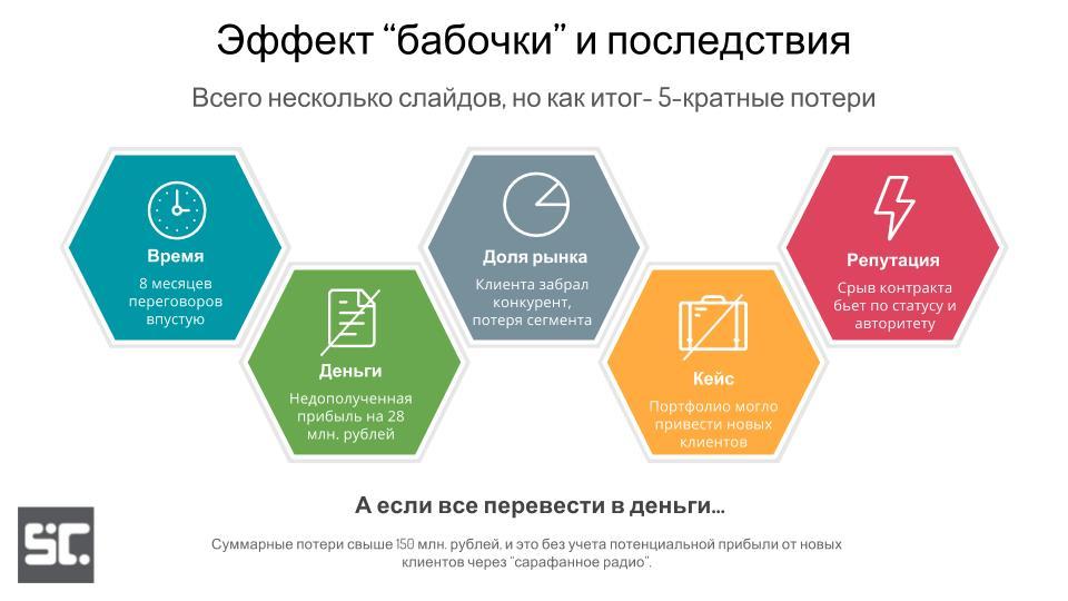 Слайд №3 для коммерческой презентаиции - усилители проблемы