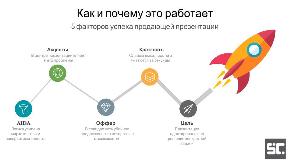 Пятый слайд презентации: как это работает