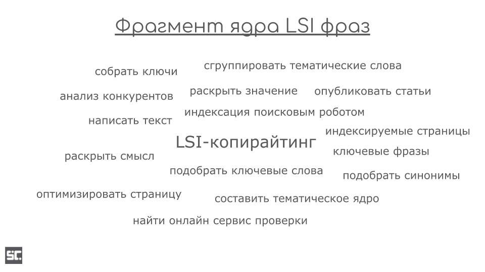Фрагмент облака LSI фраз