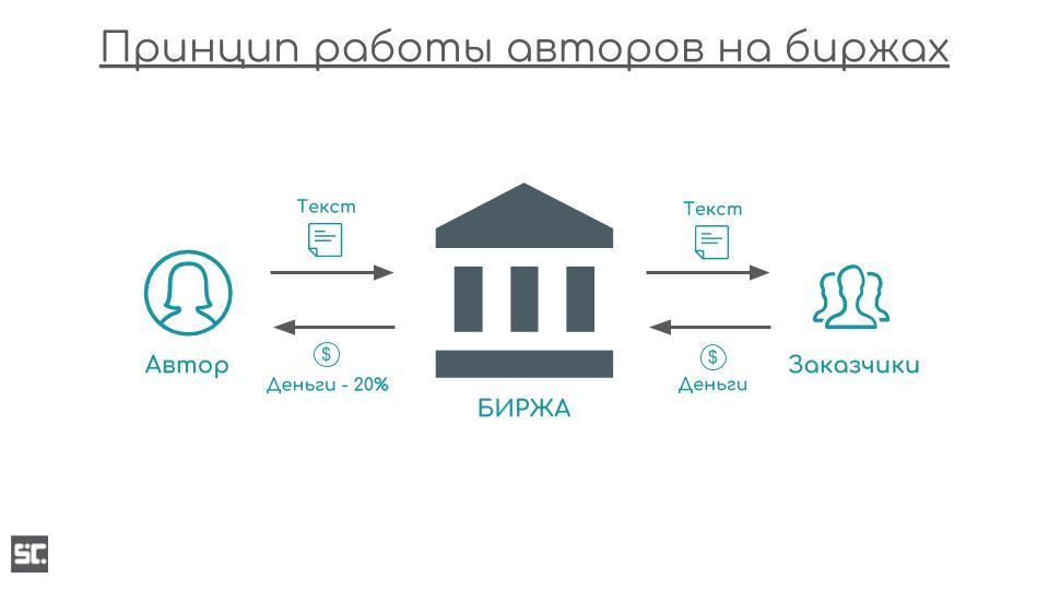 Классическая схема заработка на статьях с помощью бирж контента