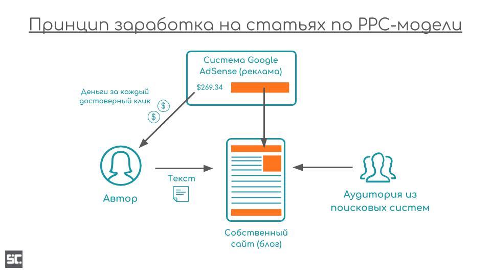 Принцип заработка на статьях по PPC-модели