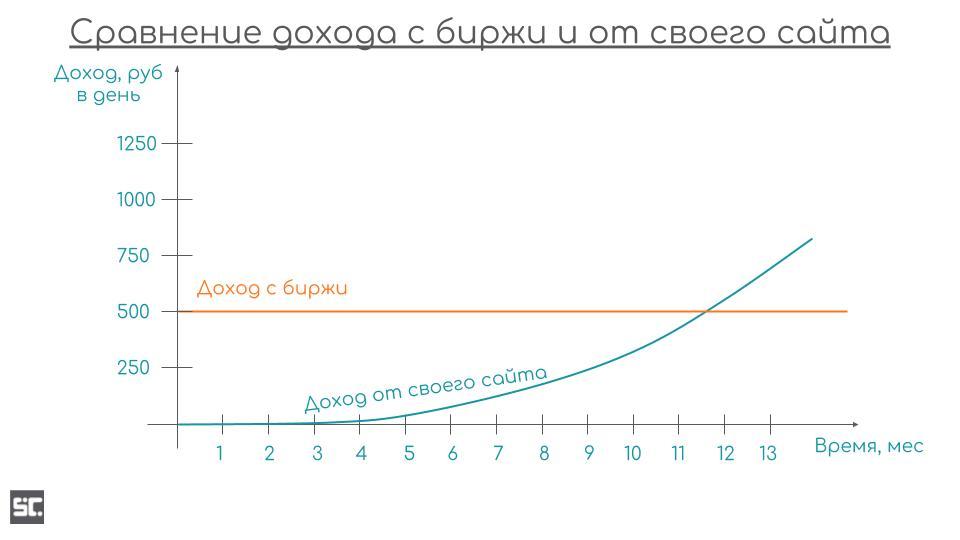 Наглядное сравнение заработка на бирже и на своем сайте