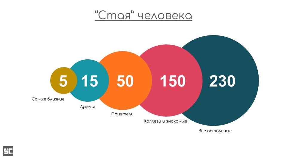Визуализация числа Данбара
