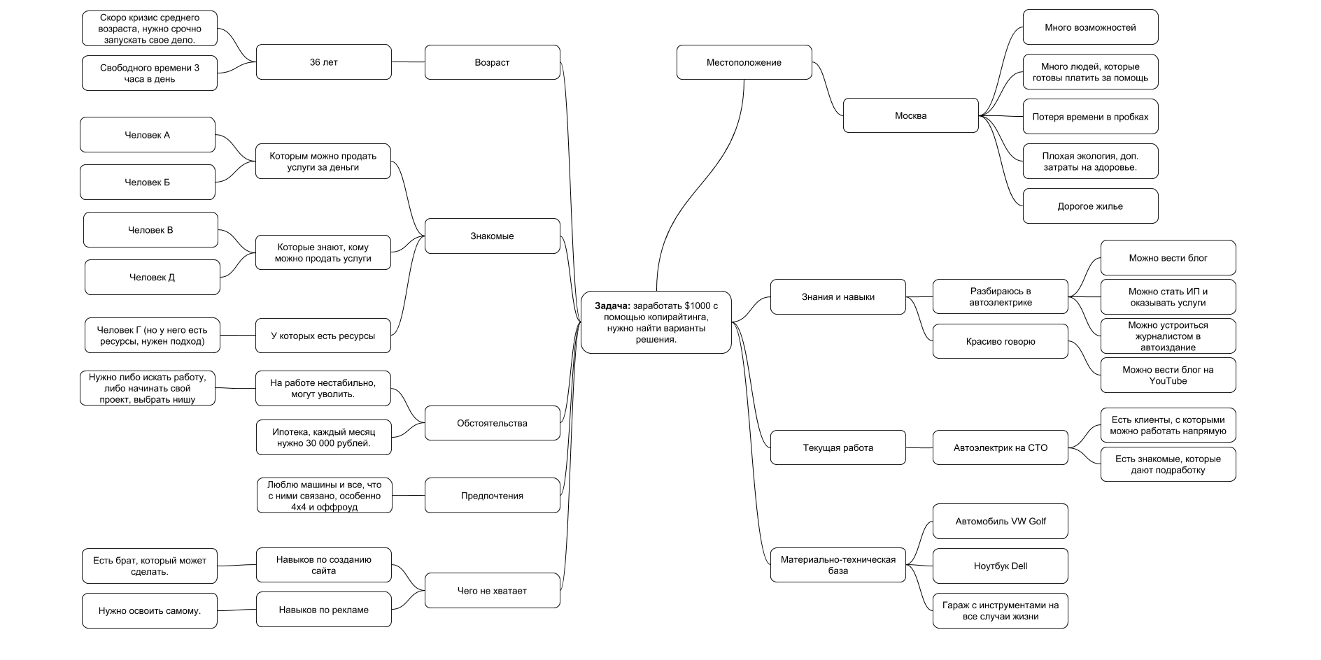 Пример интеллект-карты для новичка-копирайтера