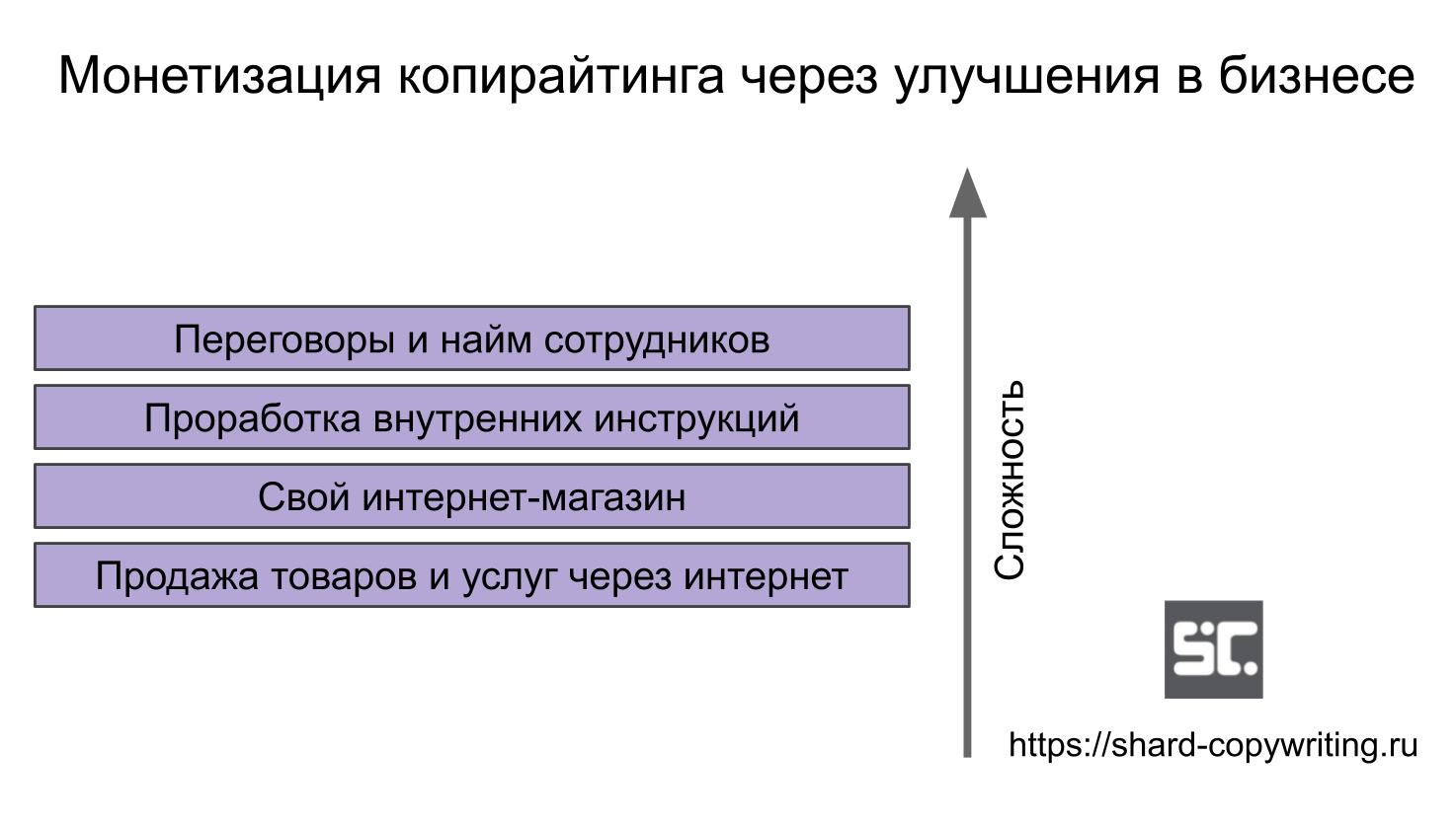 Монетизация копирайтинга через бизнес