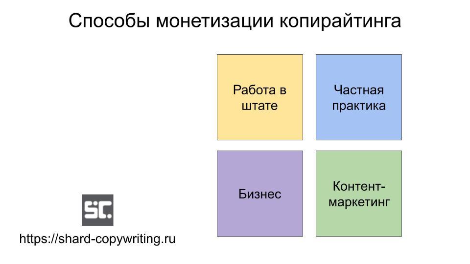 Направления для заработка копирайтера
