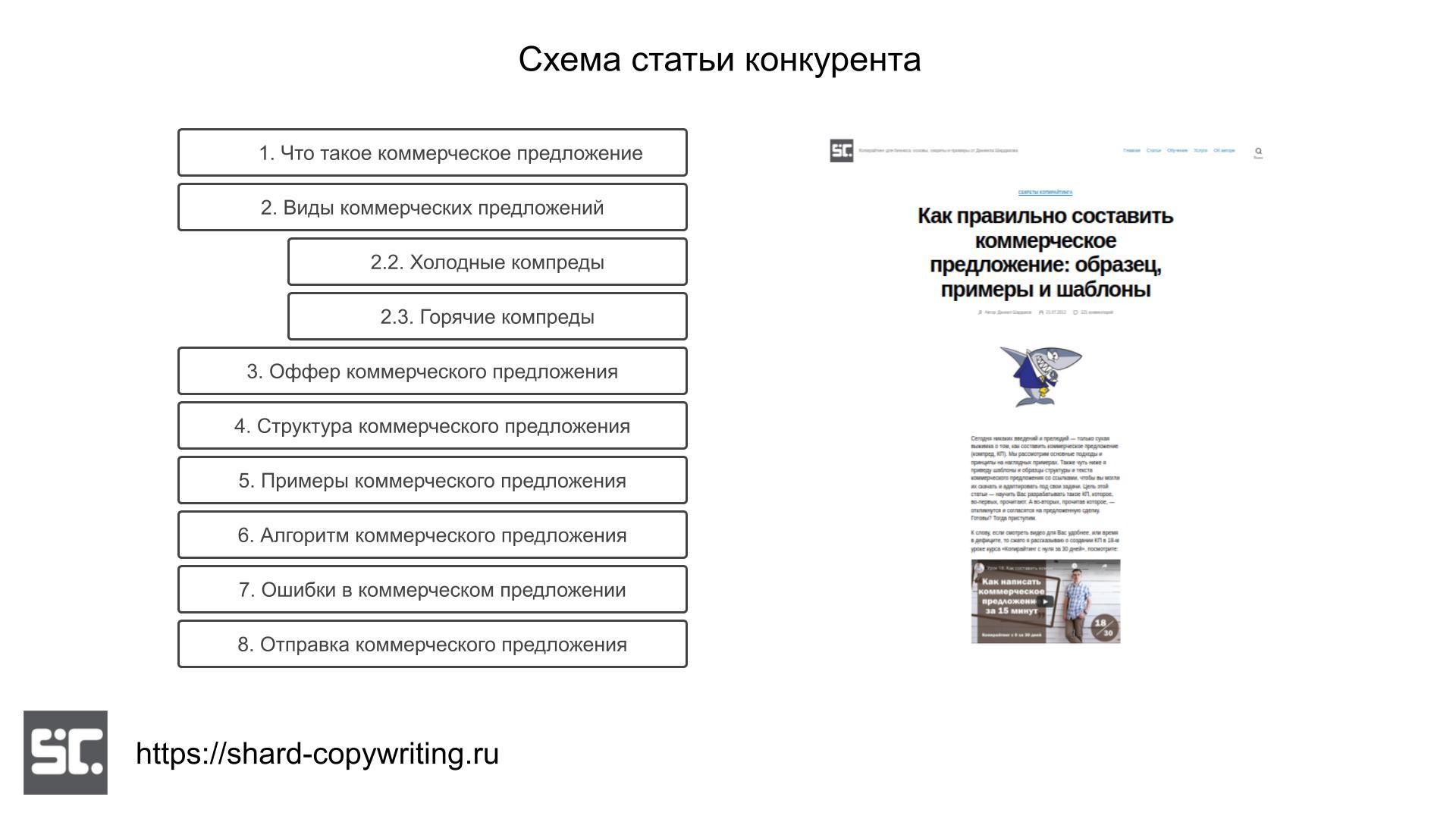 Анализ по блокам статьи конкурента.