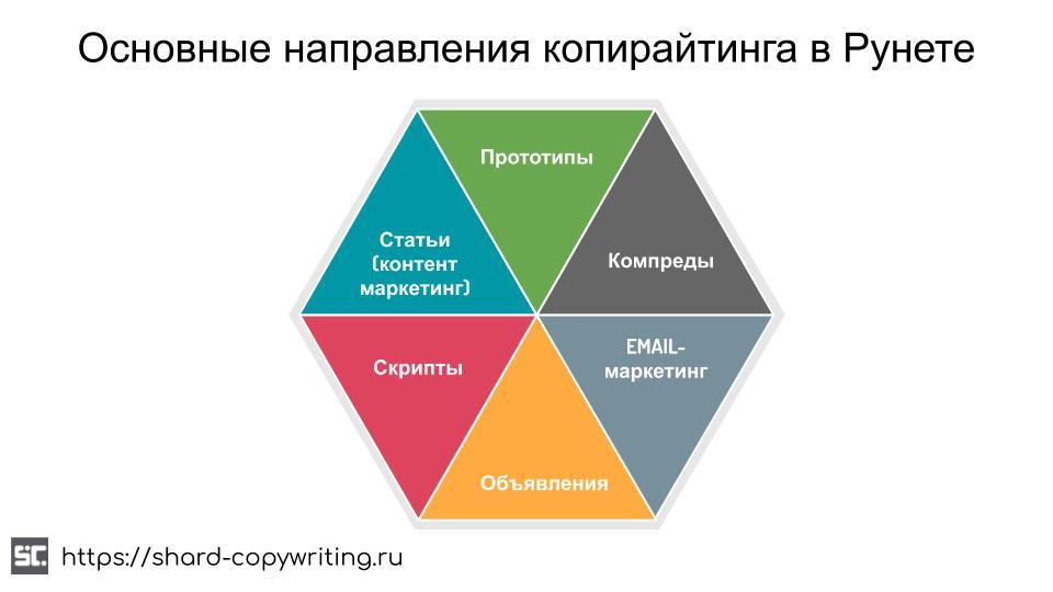 Основные направления, чтобы стать копирайтером в Рунете.