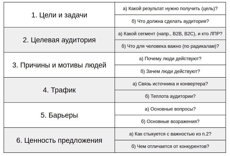 Анализ товара и аудитории, сведенный в таблицу.