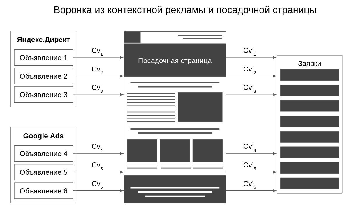 Воронка из посадочной страницы (лэндинга) и объявлений контекстной рекламы Яндекс Директ и Google AdWords